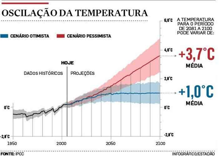 Painel Intergovernamental sobre Mudanças Climáticas